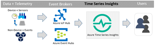 Announcing Azure Time Series Insights