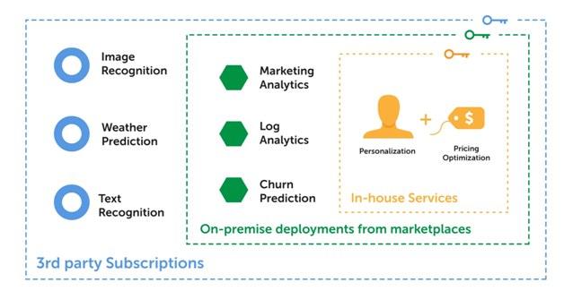 From Big Data Platforms to Platform-less Machine Learning