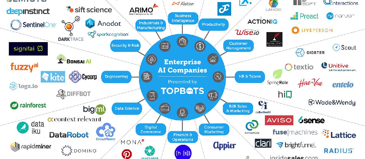 113 enterprise AI companies you should know