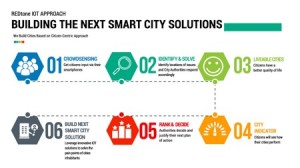 Building smart cities with the smart citizen approach
