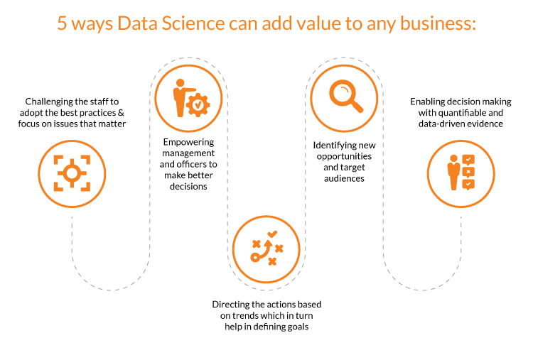 driving digital transformation with data science as a service