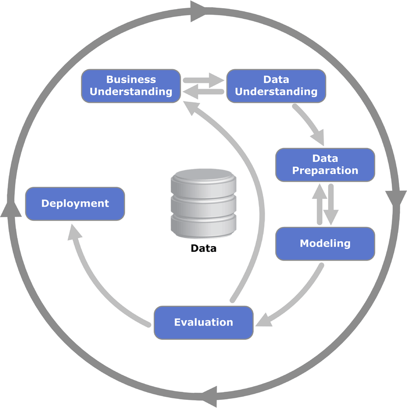 5 Reasons That Business Intelligence on Hadoop Projects Fails