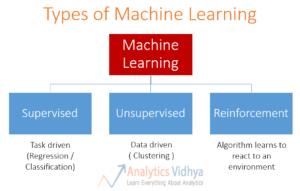Types of machine learning algorithms | 7wData