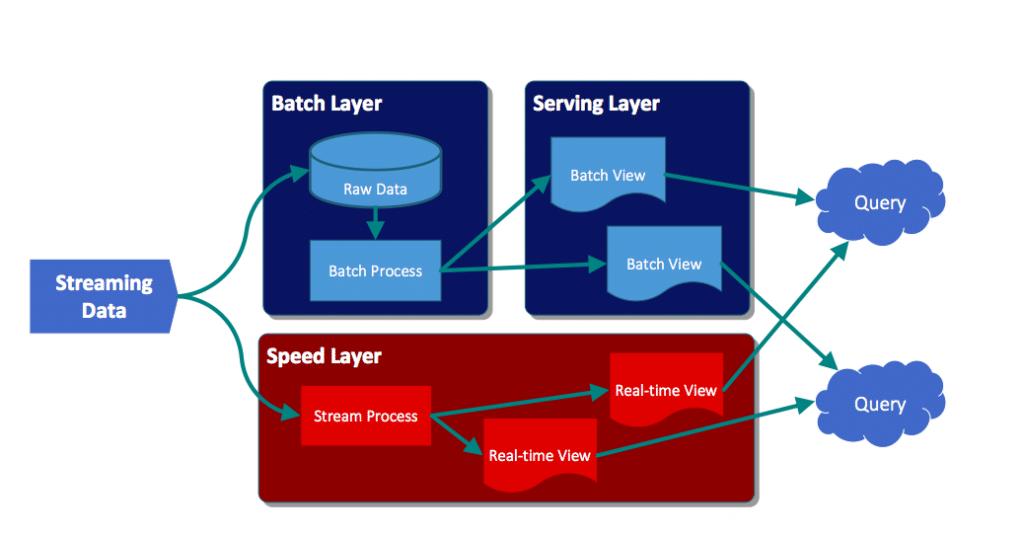 Lambda architecture archives 7wdata for Architecture big data