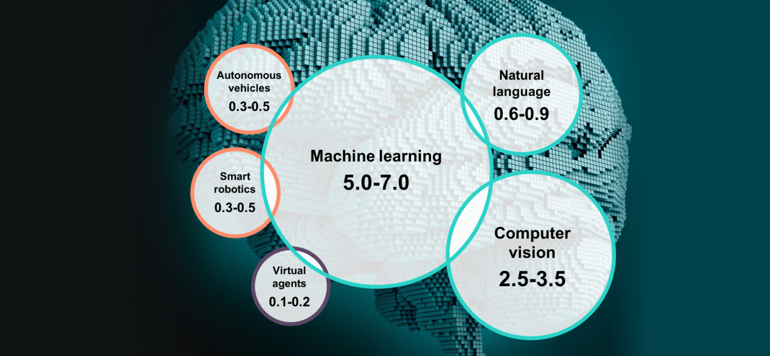 The 6 Types Of Artificial Intelligence 7wdata