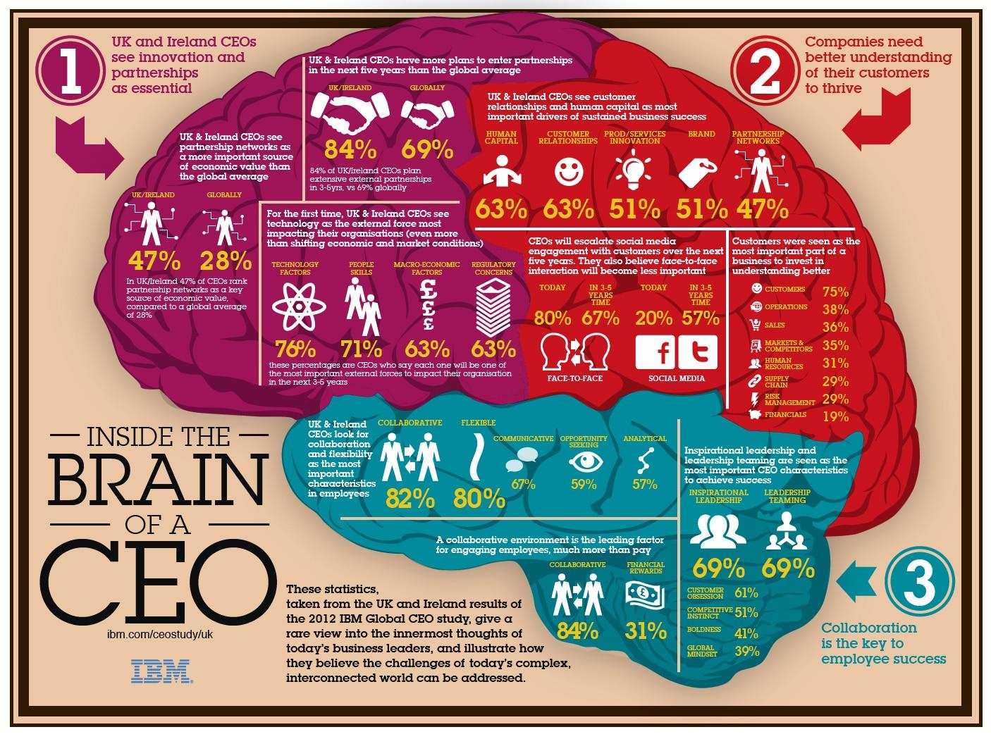 Hr Jobs In Dallas >> Data Visualisation for Analytics Professionals | 7wData