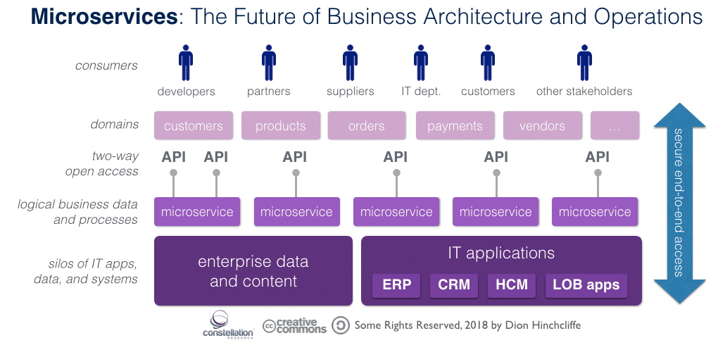 7wdata.be - Why Microservices Will Become a Core Business Strategy for Most Organizations