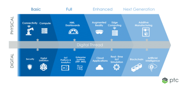 The Evolution of Digital Twin – and How Emerging Tech Is