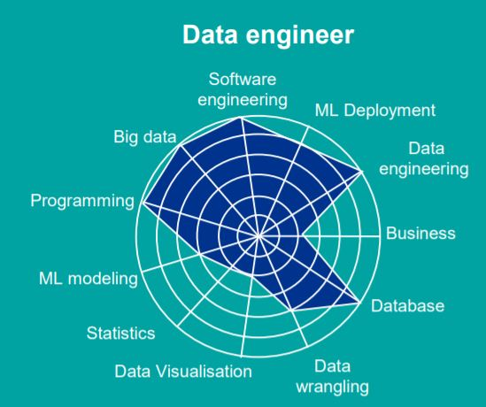 What's the difference between a data engineer, a data analyst and a data  scientist? | 7wData